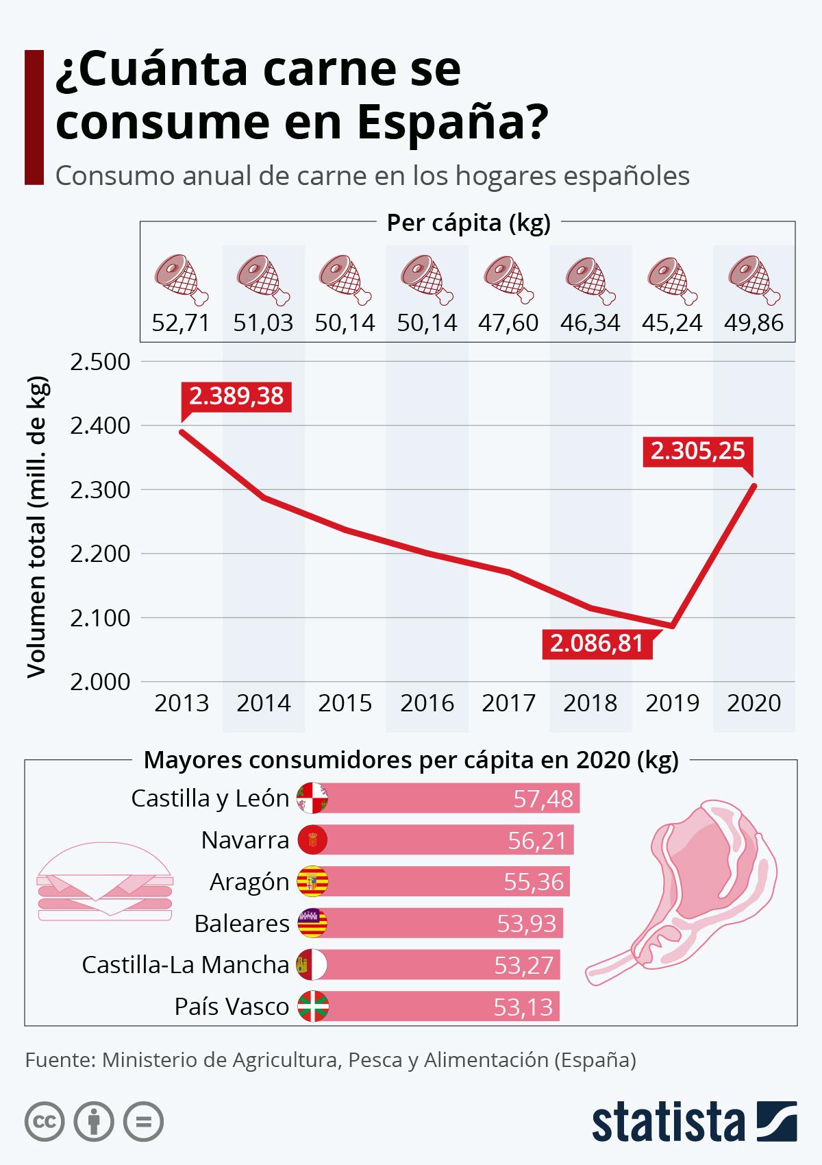 Consumo de carne en España